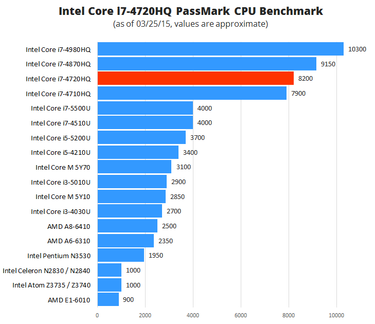 Intel-Core-i7-4720HQ-Benchmark