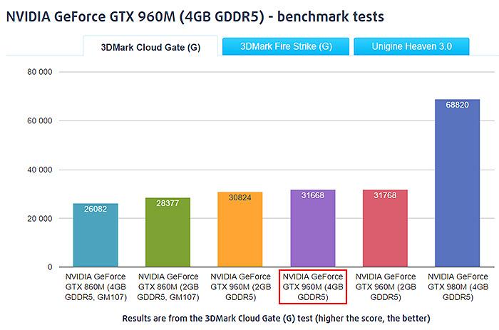 asus-rog-g501-recenzia-nvidia-gtx-960m-benchmark